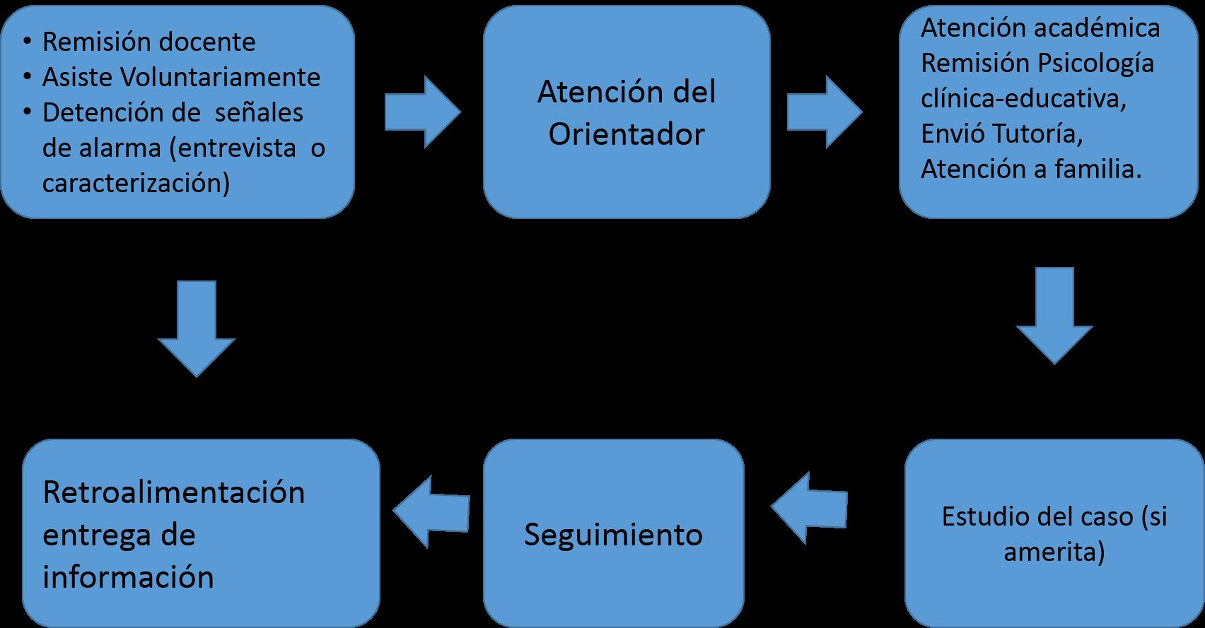 ruta_atencion
