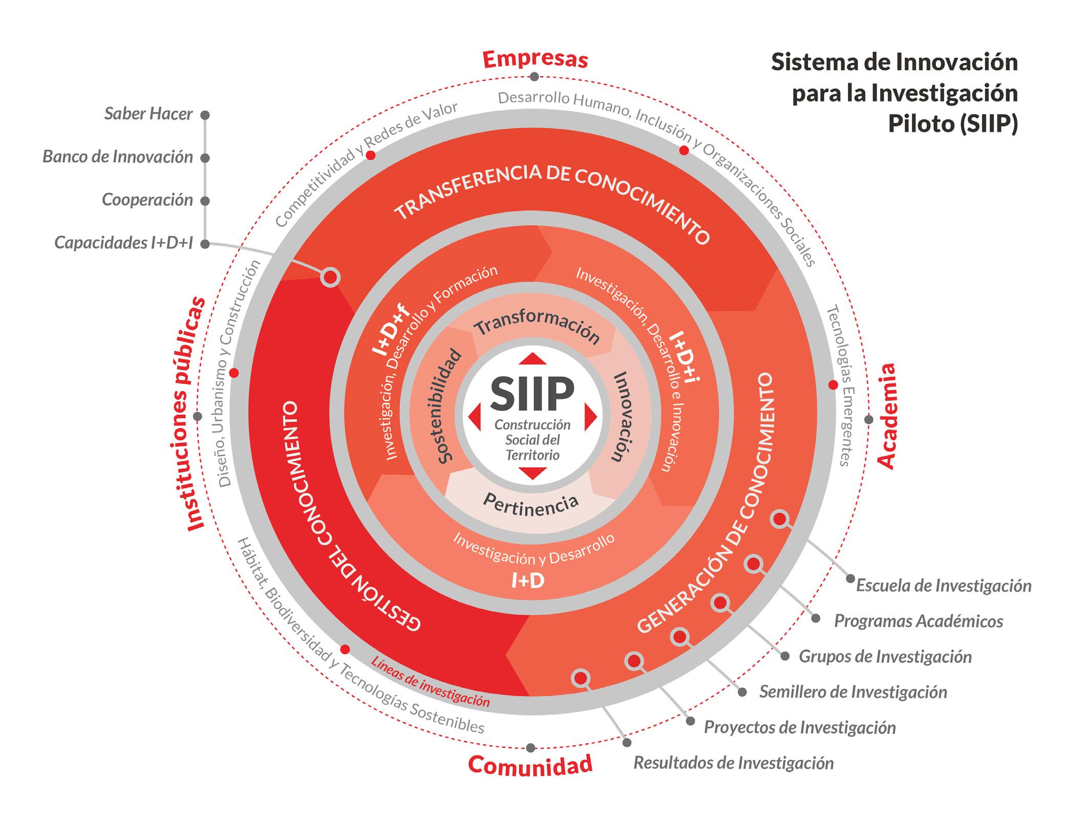 sistema-innovacion-siip