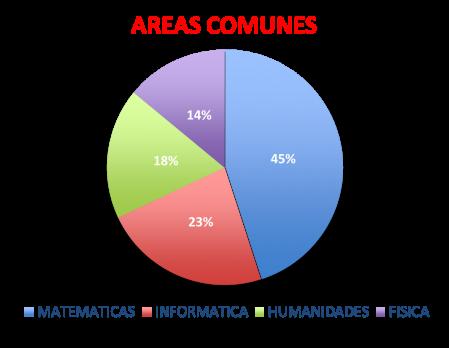 area_comun